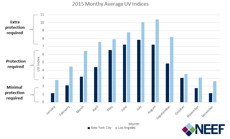 Graph of Monthly Average Cloudy UV Indices at JFK and LAX Airports