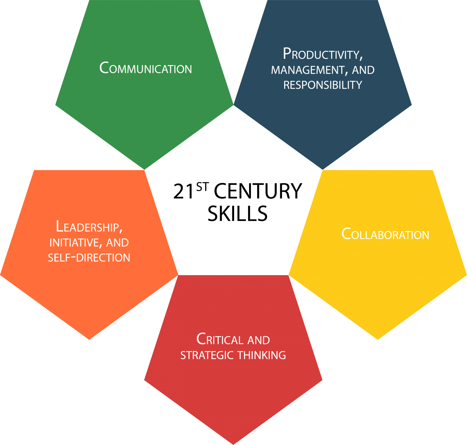 21st Century Skills: Communication | Productivity, Management, and Responsibility | Collaboration | Critical and Strategic Thinking | Leadership, Initiative, and Self-Direction