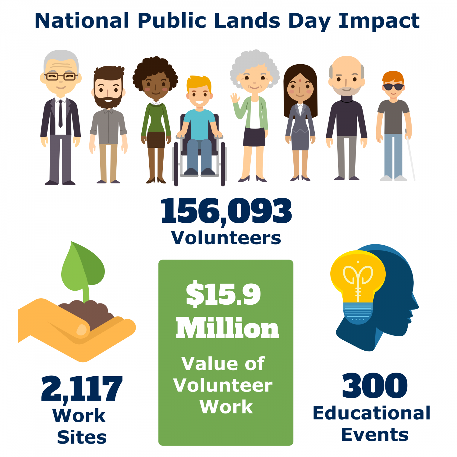 National Public Lands Day 2019 Impact: 156,093 volunteers; 2,117 work sites; $15.9 million value of volunteer work; 300 educational events