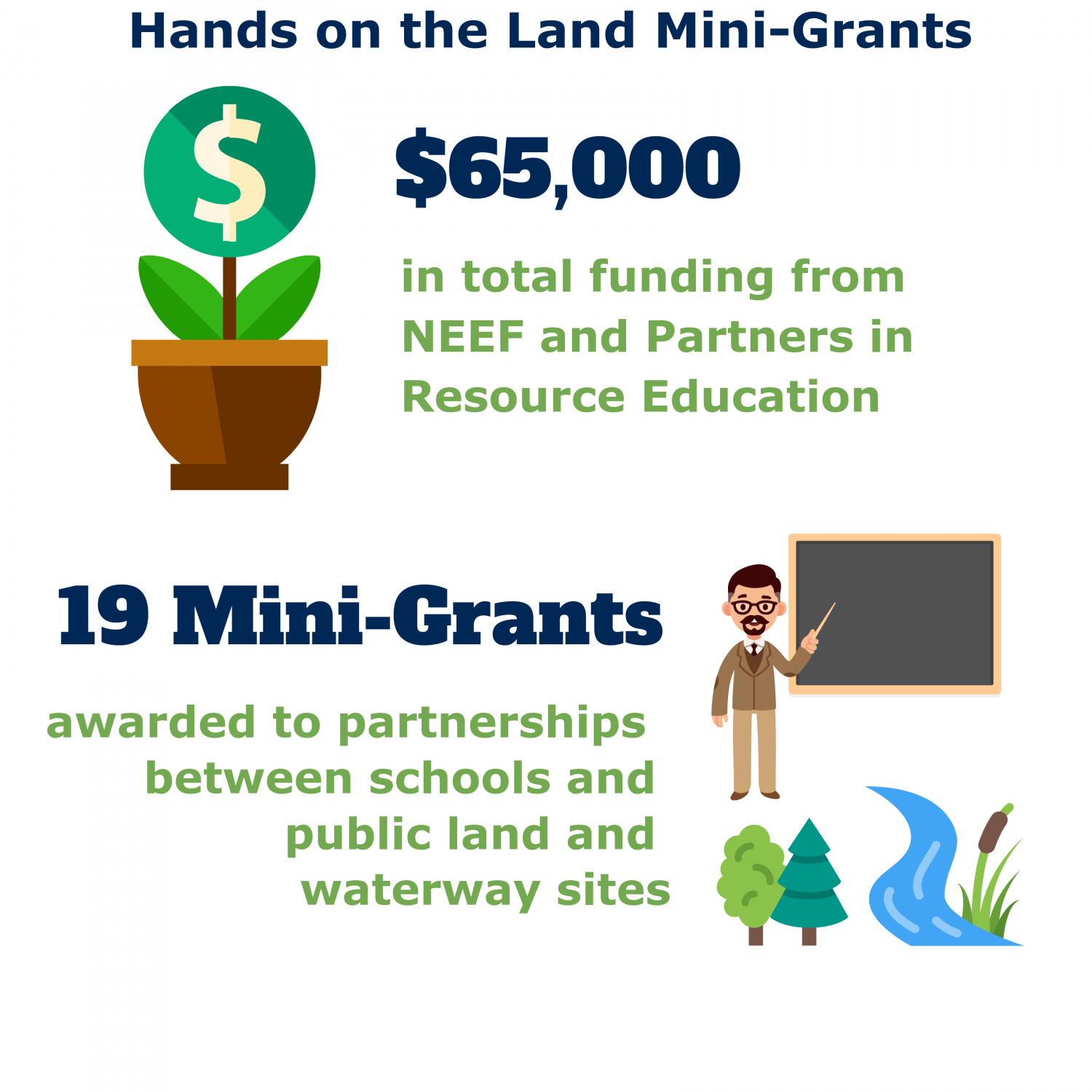 Hands on the Land Mini-Grants: $65,000 in total funding from NEEF and Partners in Resource Education; 19 Mini-Grants awarded to partnerships between schools and public land and waterway sites