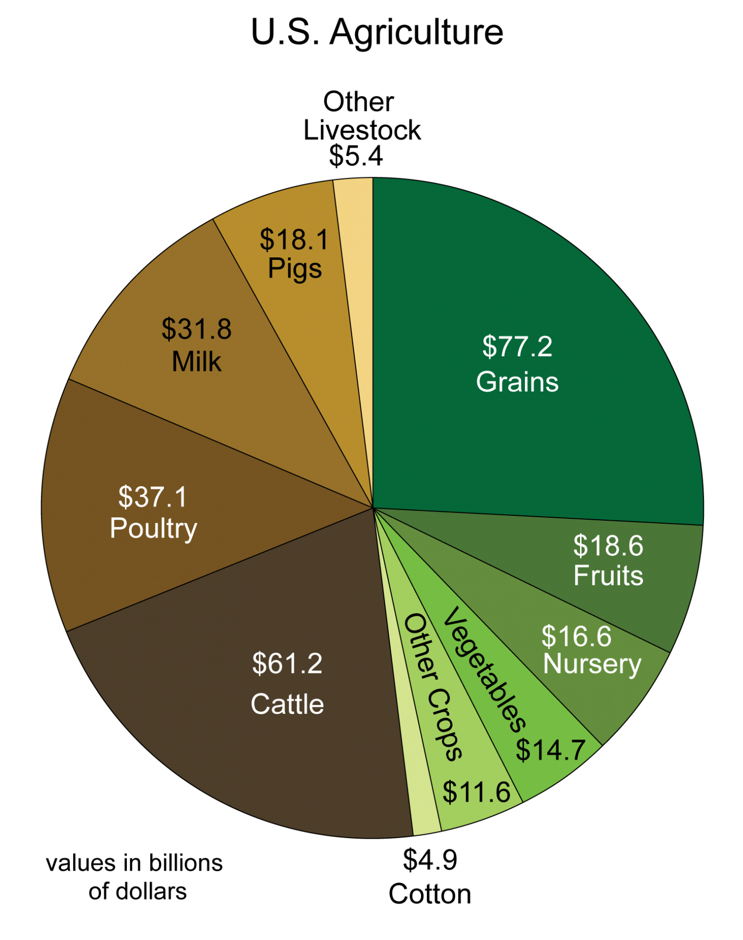 This chart shows a breakdown of the monetary value of US agriculture products by category