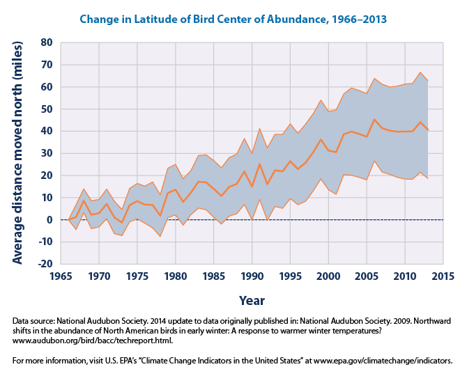 Changes in Latitude of Bird Abundance, 1966-2013