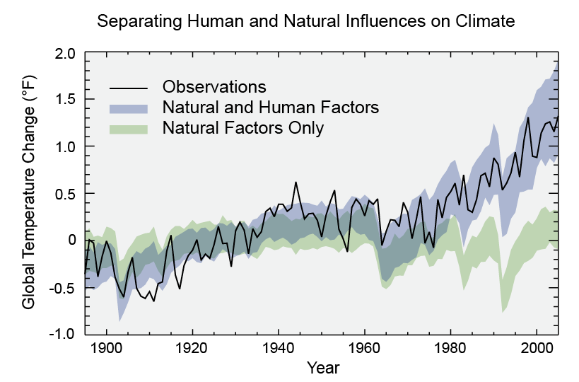 Separating Human and Natural Influences on Climate