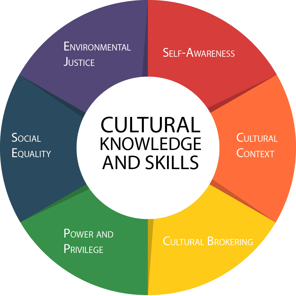 Cultural Knowledge and Skills: Self-Awareness | Cultural Context | Cultural Brokering | Power and Privilege | Social Equity | Environmental Justice