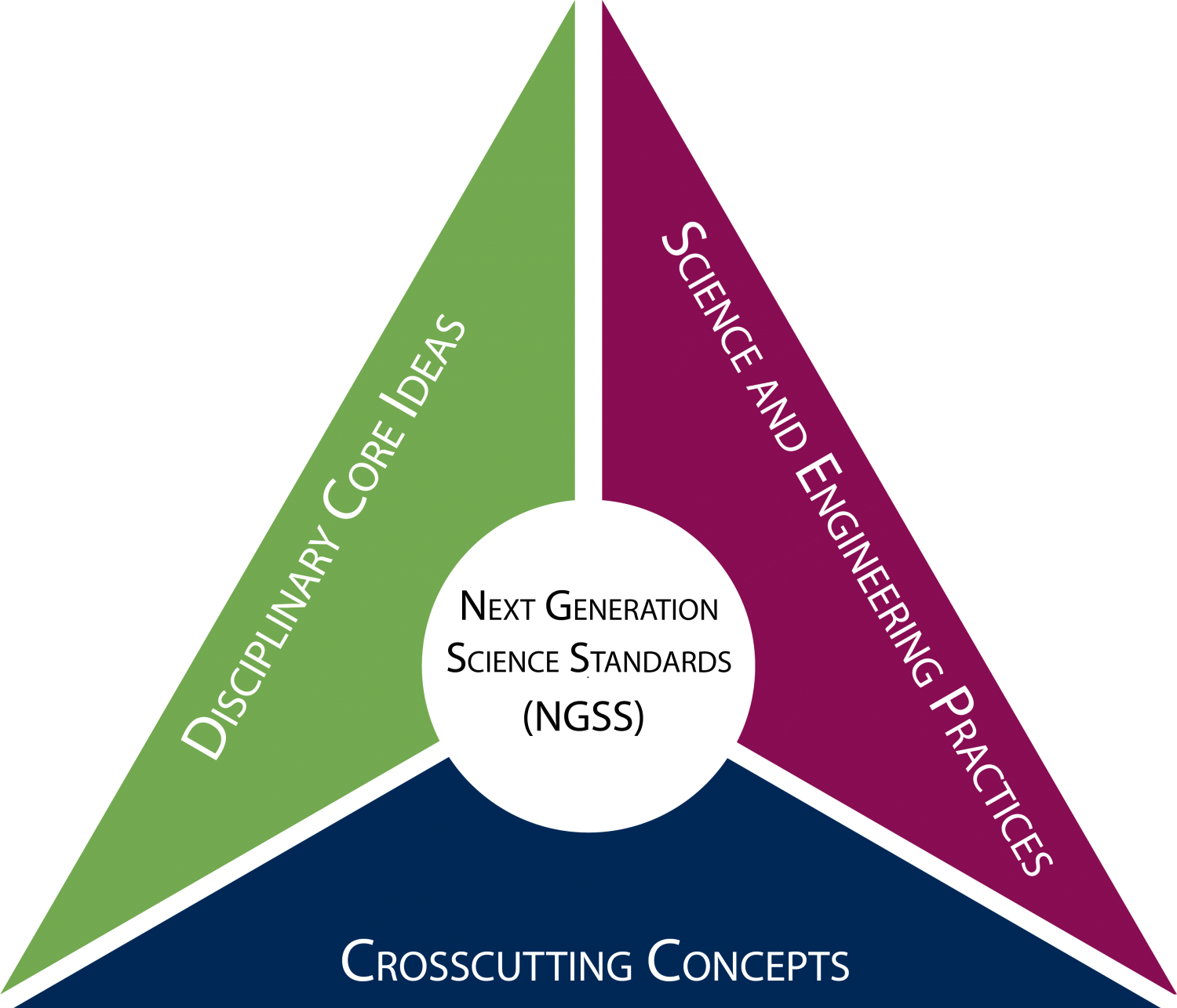 Next Generation Science Standards: Disciplinary Core Ideas | Science and Engineering Practices | Crosscutting Concepts