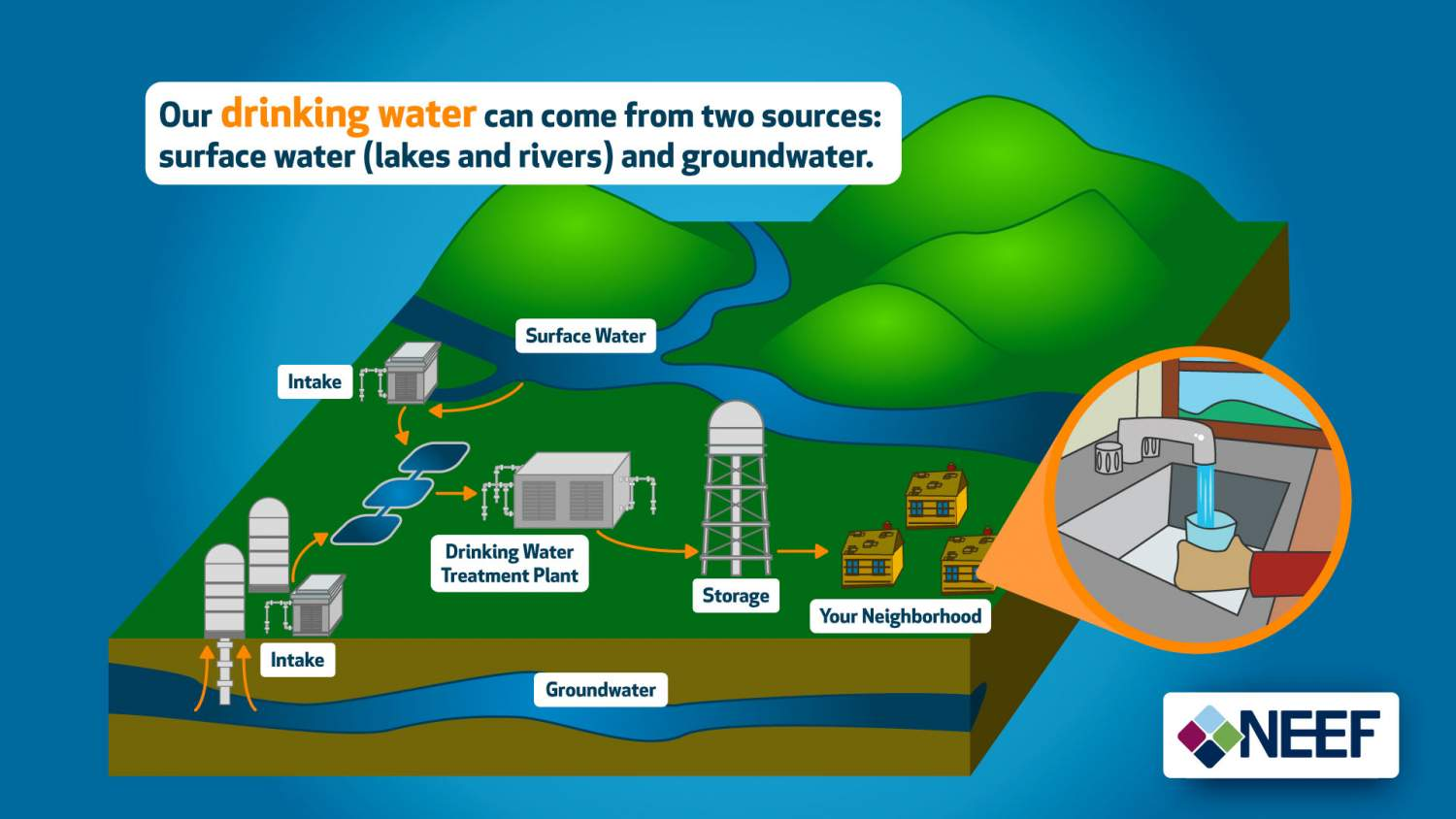 Our drinking water can come from two sources: surface water (lakes and rivers) and groundwater.
