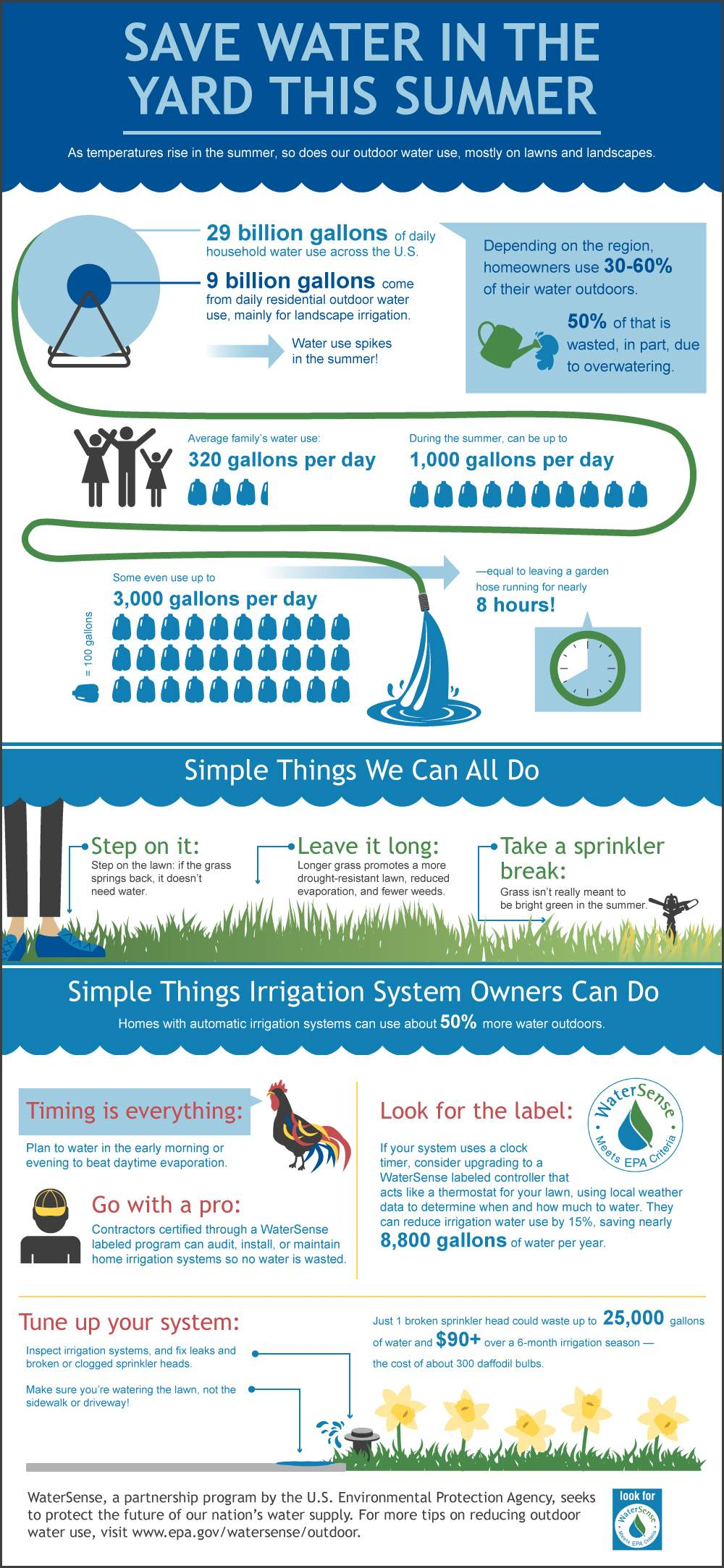 Save Water in the Yard This Summer EPA WaterSense
