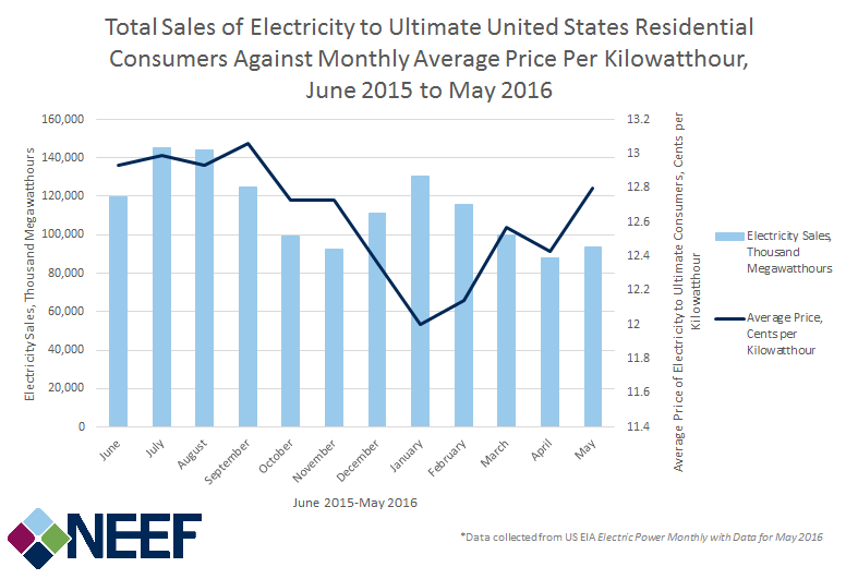 Total Sales of Electricity to Ultimate United States Residential Consumers Against Monthly Average Price Per Kilowatthour, June 2015 to May 2016