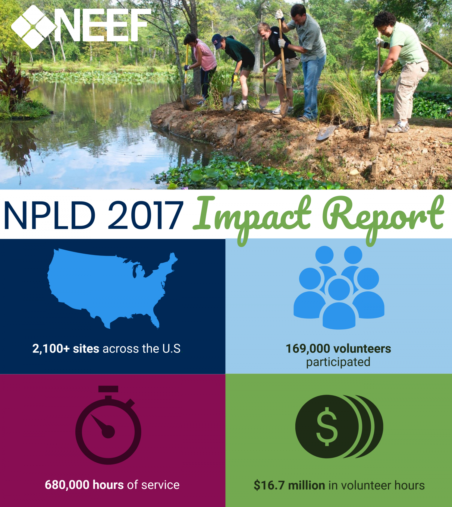 2017 Impact Report; 2,100 sites, 169,000 volunteers, 680,000 hours, $16.7million