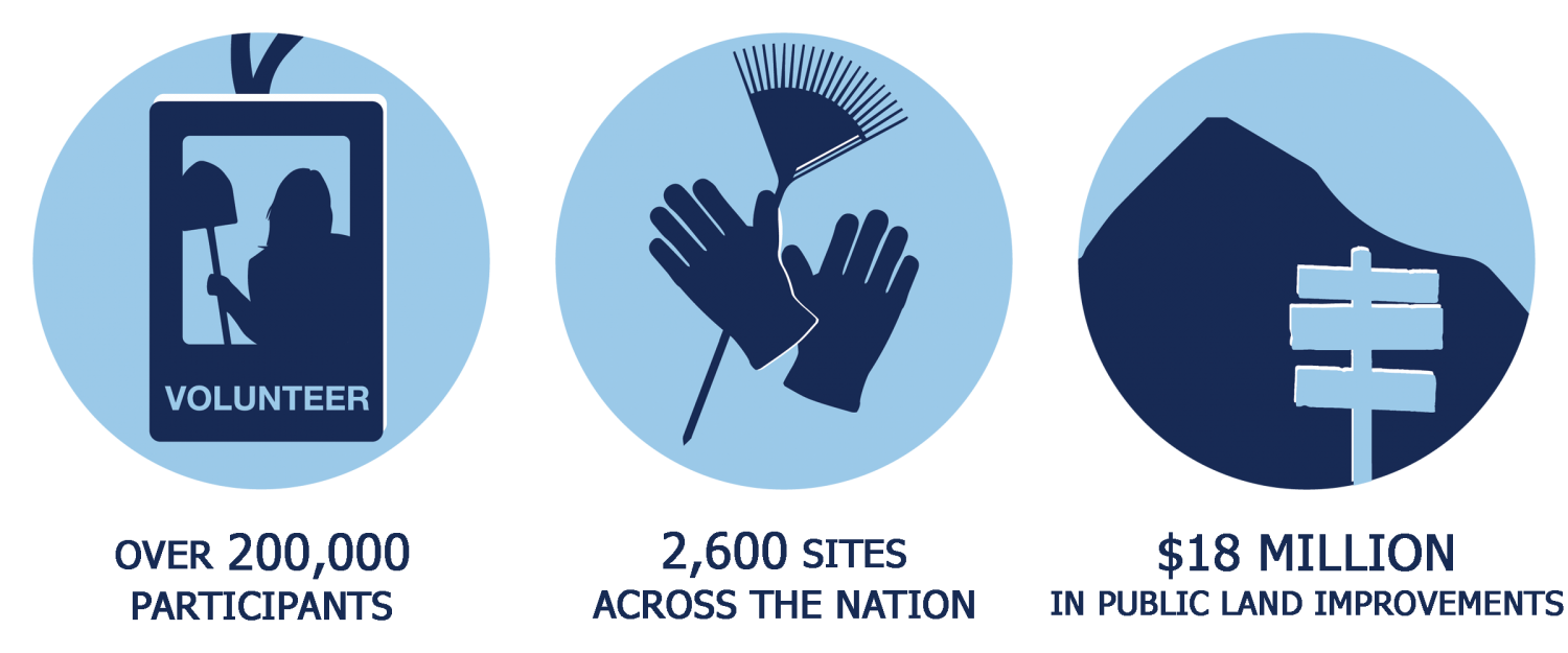Over 200,000 Participants; 2,600 Sites Across the Nation; $18 Million of Improvements in Federal, State, and Local Public Lands
