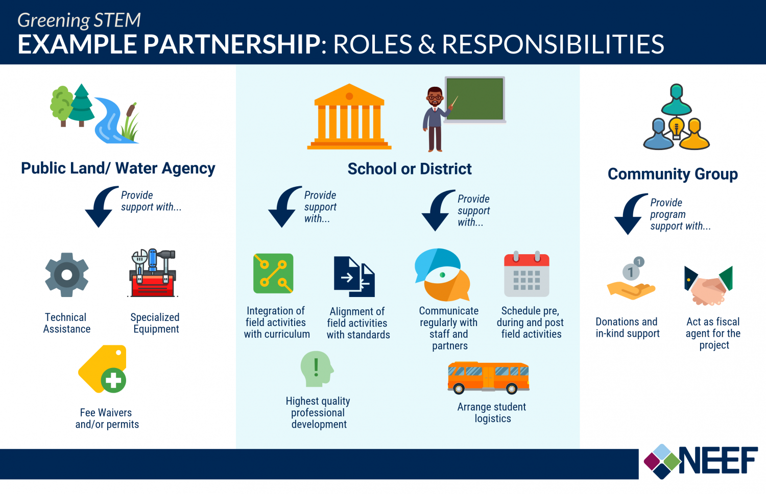 Example Partnership: Roles & Responsibilities