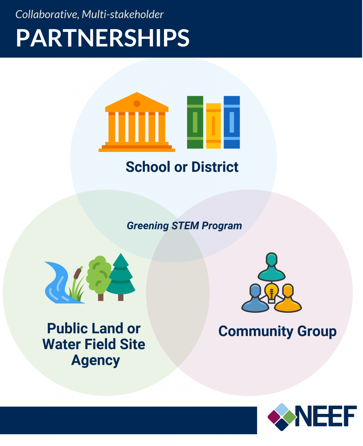 Collaborative, Multi-stakeholder Partnerships: School or District/Public Land or Water Field Site Agency/Community Group