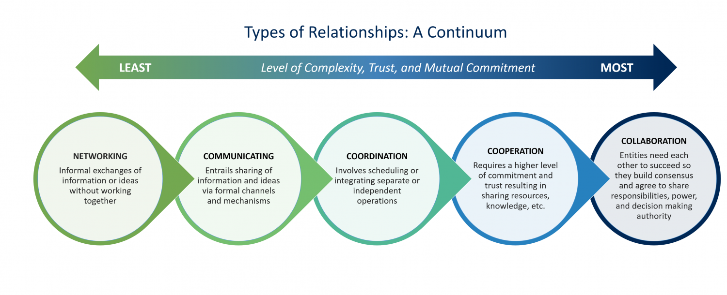 Types of Relationships: A Continuum