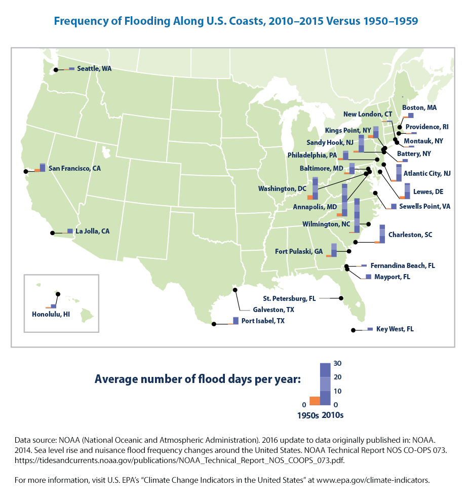 Frequency of flooding along US coasts, 2010-2015 versus 1950-1959