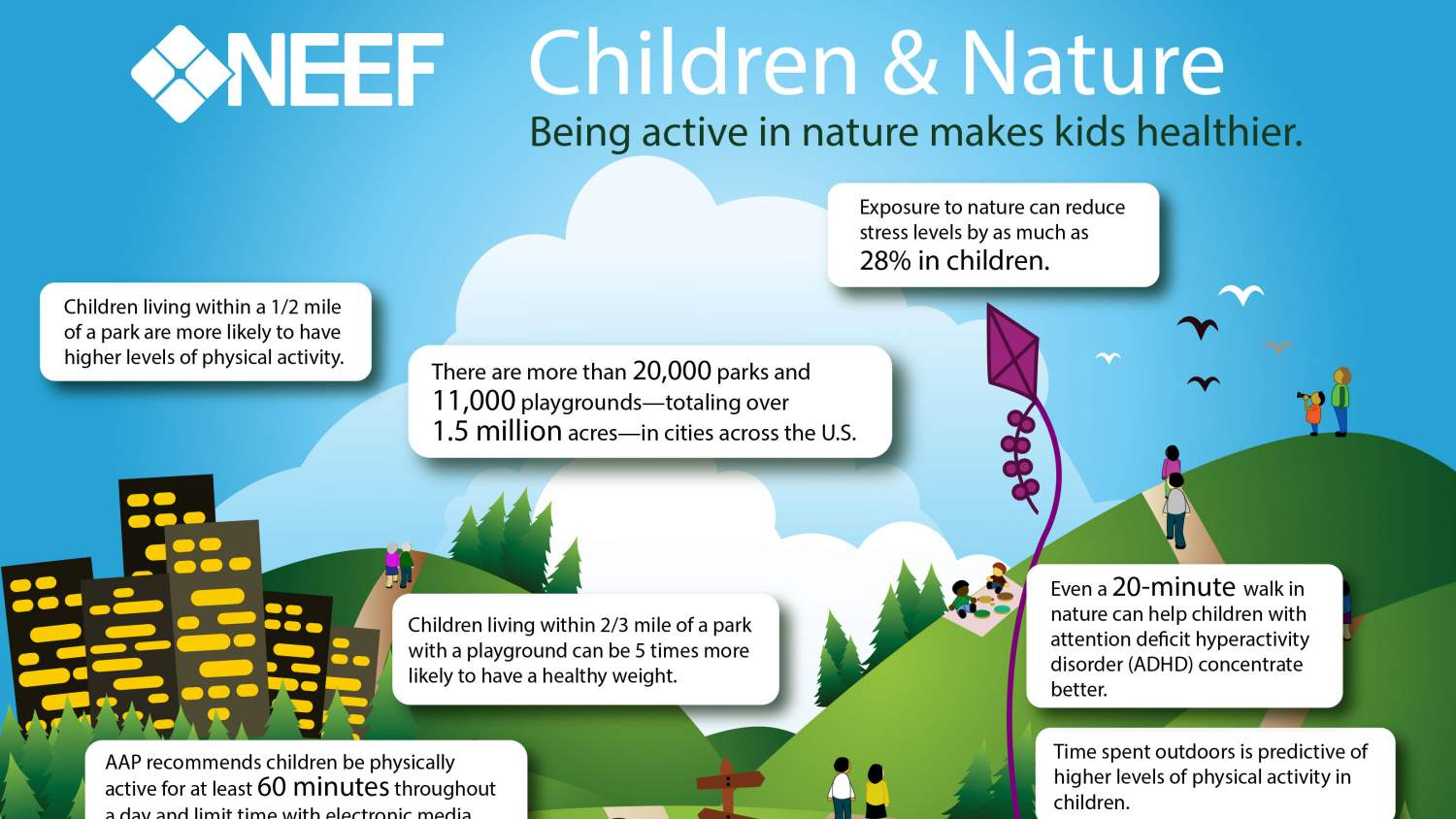 Children and Nature Infographic (snippet)