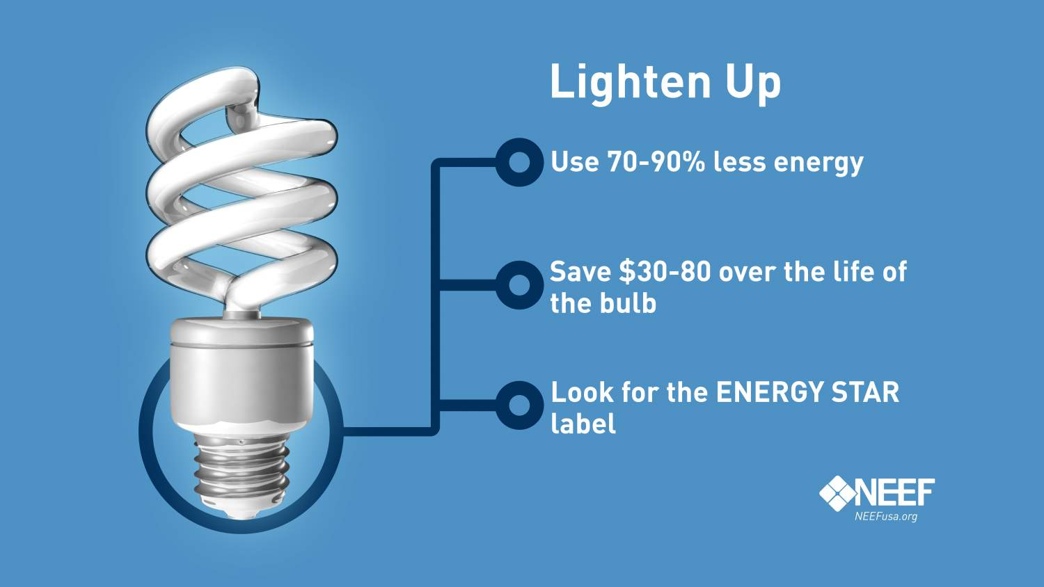 Benefits of energy efficient lighting