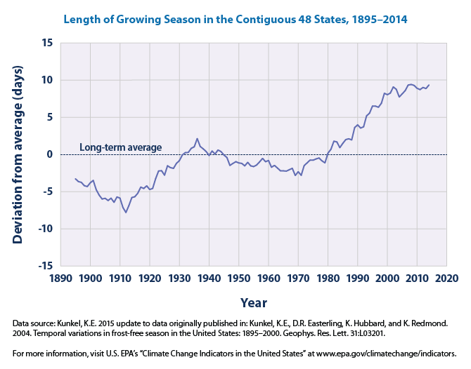 Length of Growing Season