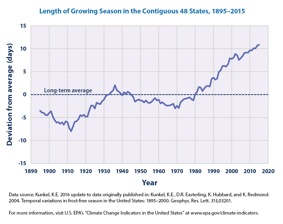 Length of Growing Season in the Contiguous 48 States, 1895-2015