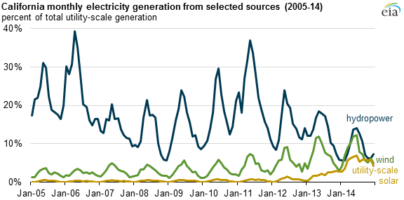 California Electricity Generation from Select Sources