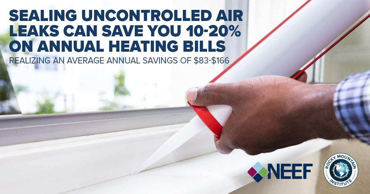 Sealing uncontrolled air leaks can save you 10-20% on annual heating bills realizing an average annual savings of $83-$166