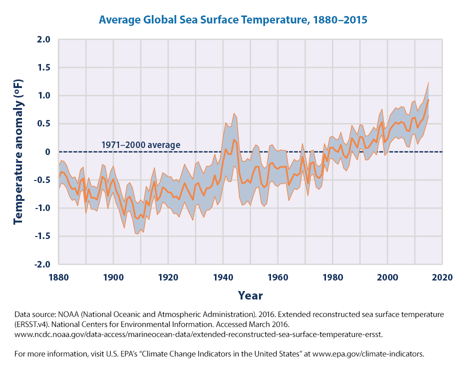Average Global Sea Surface Temperature, 1880-2015