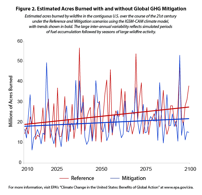 Estimated Acres Burned with and without Global GHG Mitigation