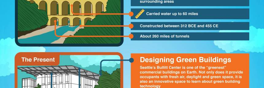Engineering and Our Planet infographic
