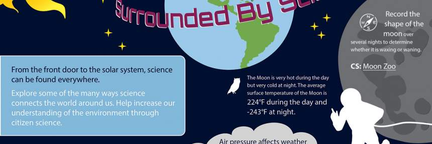 Surrounded by Science Infographic